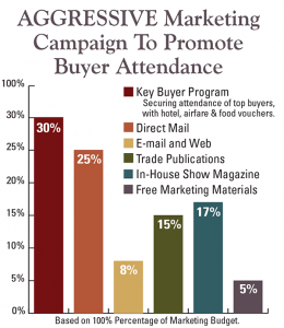 Aggressive Marketing Campaign to Promote Buyer Attendance